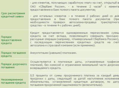 Сбербанк россии кредит наличными калькулятор